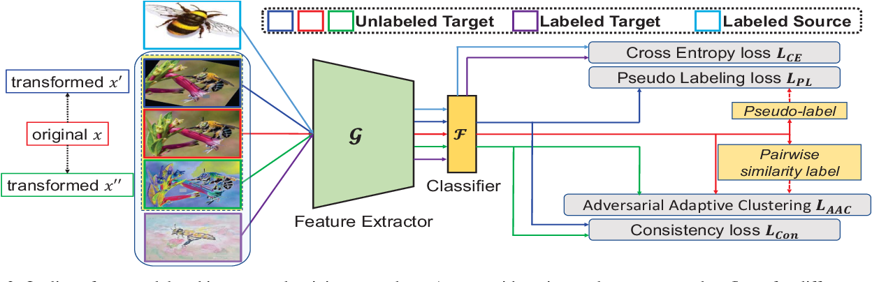 Figure 3 for Cross-Domain Adaptive Clustering for Semi-Supervised Domain Adaptation