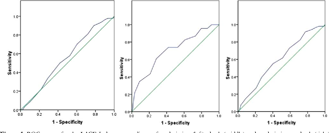 Figure 1. ROC curves for the LACE Index as a predictor of readmission (left), death (middle) and readmission or death (right).