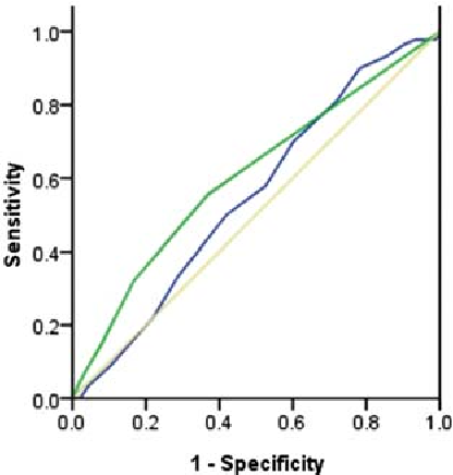 Figure 2. ROC curve of LACE score (dark grey) and derived logistic regression model (light grey) as a determinant of readmission.