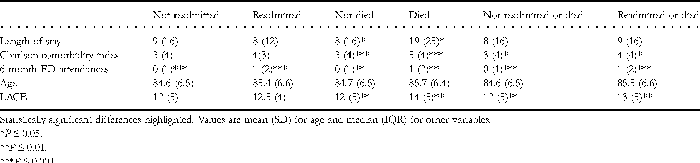 Table 1. Characteristics of cases with stratification by 30-day death, mortality or both