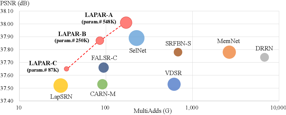 Figure 1 for LAPAR: Linearly-Assembled Pixel-Adaptive Regression Network for Single Image Super-Resolution and Beyond