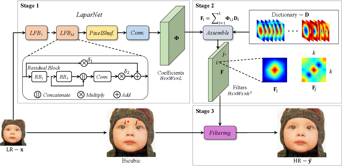 Figure 3 for LAPAR: Linearly-Assembled Pixel-Adaptive Regression Network for Single Image Super-Resolution and Beyond