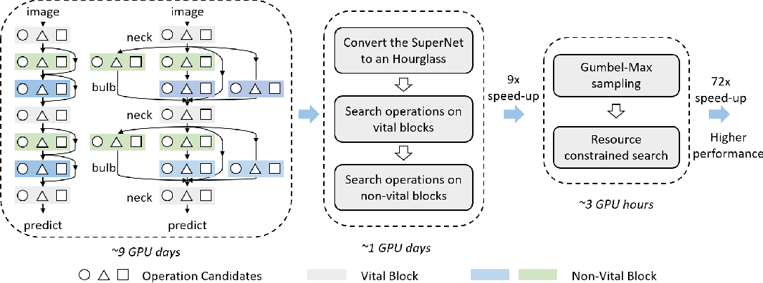 Figure 1 for HourNAS: Extremely Fast Neural Architecture Search Through an Hourglass Lens