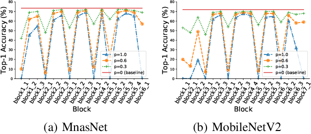 Figure 3 for HourNAS: Extremely Fast Neural Architecture Search Through an Hourglass Lens
