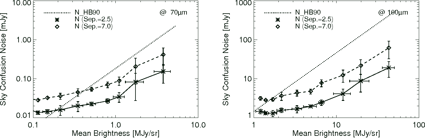 Figure 10. Estimated sky confusion noise for the Spitzer mission. Left and right panels show the sky confusion noise for the MIPS 70 µm and 160 µm bands, respectively. The symbols and lines are same as in Fig. 8.