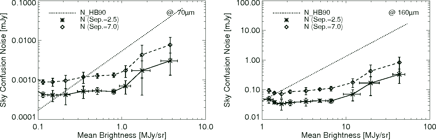 Figure 11. Estimated sky confusion noise for the Herschel and SPICA missions. Left and right panels show the sky confusion noise at 70 µm and 160 µm, respectively. The symbols and lines are same as in Fig. 8.
