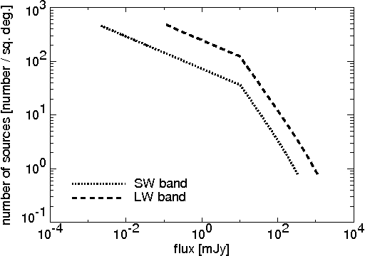 Figure 14. Source distribution in the SW band and LW band. We use different slopes (ω = 1.0 and ω = 0.3) for the power law source distribution at the boundary flux of 10 mJy in order to reduce the effect of the source confusion.