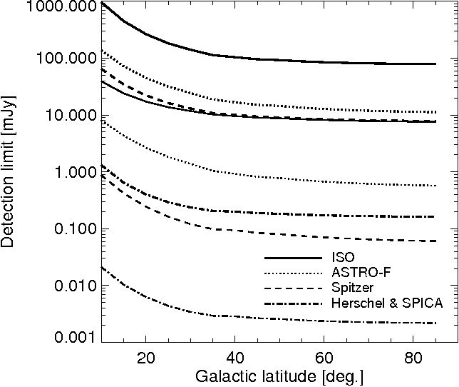 Figure 17. Detection limits due to the Galactic cirrus as a function of Galactic latitude. The two line plotted for each mission are for the SW band (lower line) and the LW band (upper line).