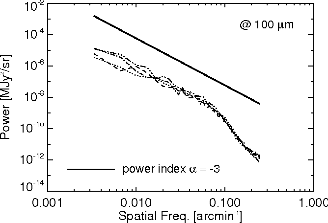 Figure 2. Measured power spectrum of dust emission in the dust map by SFD98 (Schlegel, Finkbeiner & Davis 1998). The four curves represent four patches selected in the Northern and the Southern Galactic sky at b = |50|◦.