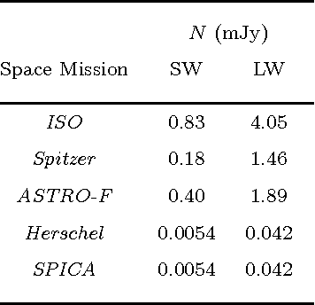 Table 2. Sky confusion noise estimated from HB90 formula for each space mission. The instrumental parameters for each mission are given in Table 1. The mean brightness here is fixed to be 1 MJy sr−1.