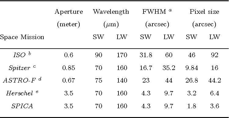Table 1. Instrumental parameters for various space missions.