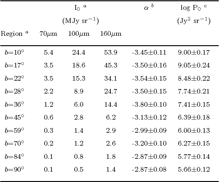 Table 3. Properties of the selected regions. The Galactic longitude of all patches is 0◦. I0 is a mean sky brightness, α is the power index of the power spectrum, and P0 is the power estimated at 0.01 arcmin−1 and 100 µm.