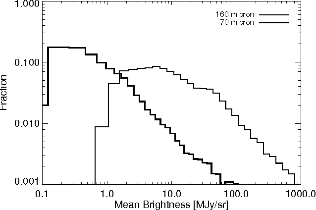 Figure 7. The fraction of the sky brightness for all sky. Note that most of the sky have the sky brightness below 1 MJy sr−1 (SW) and 15 MJy sr−1 (LW). The contribution in the highest mean brightness resulted from near the Galactic center.