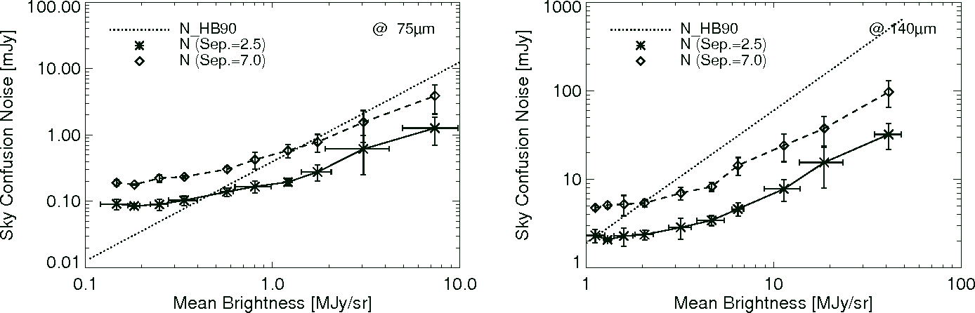 Figure 9. Estimated sky confusion noise for the ASTRO-F mission. Left and right panels show the sky confusion noise in the WIDE-S band (75 µm) and WIDE-L band (140 µm), respectively. The symbols and lines are same as given in Fig. 8.