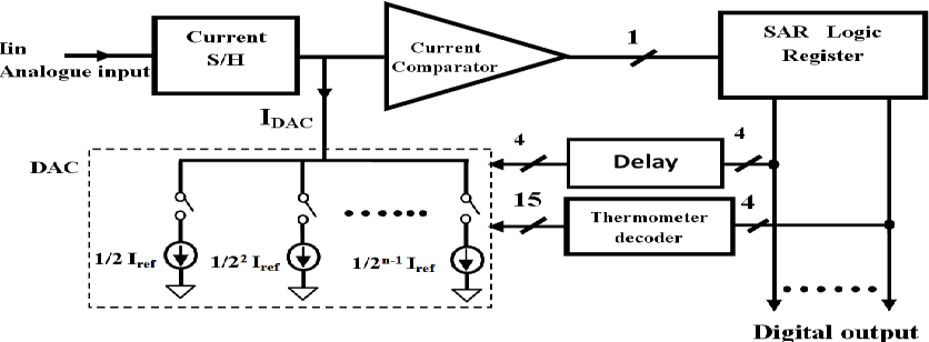 Figure 1 from Behavioral non-ideal Model of 8-bit Current