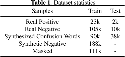 Figure 2 for Training Wake Word Detection with Synthesized Speech Data on Confusion Words