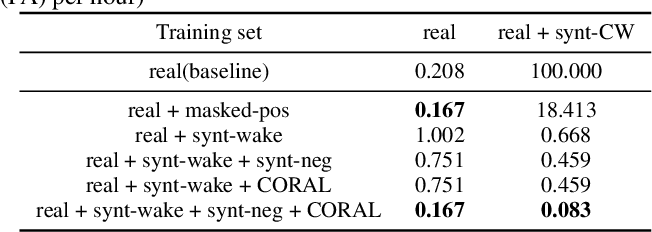 Figure 4 for Training Wake Word Detection with Synthesized Speech Data on Confusion Words