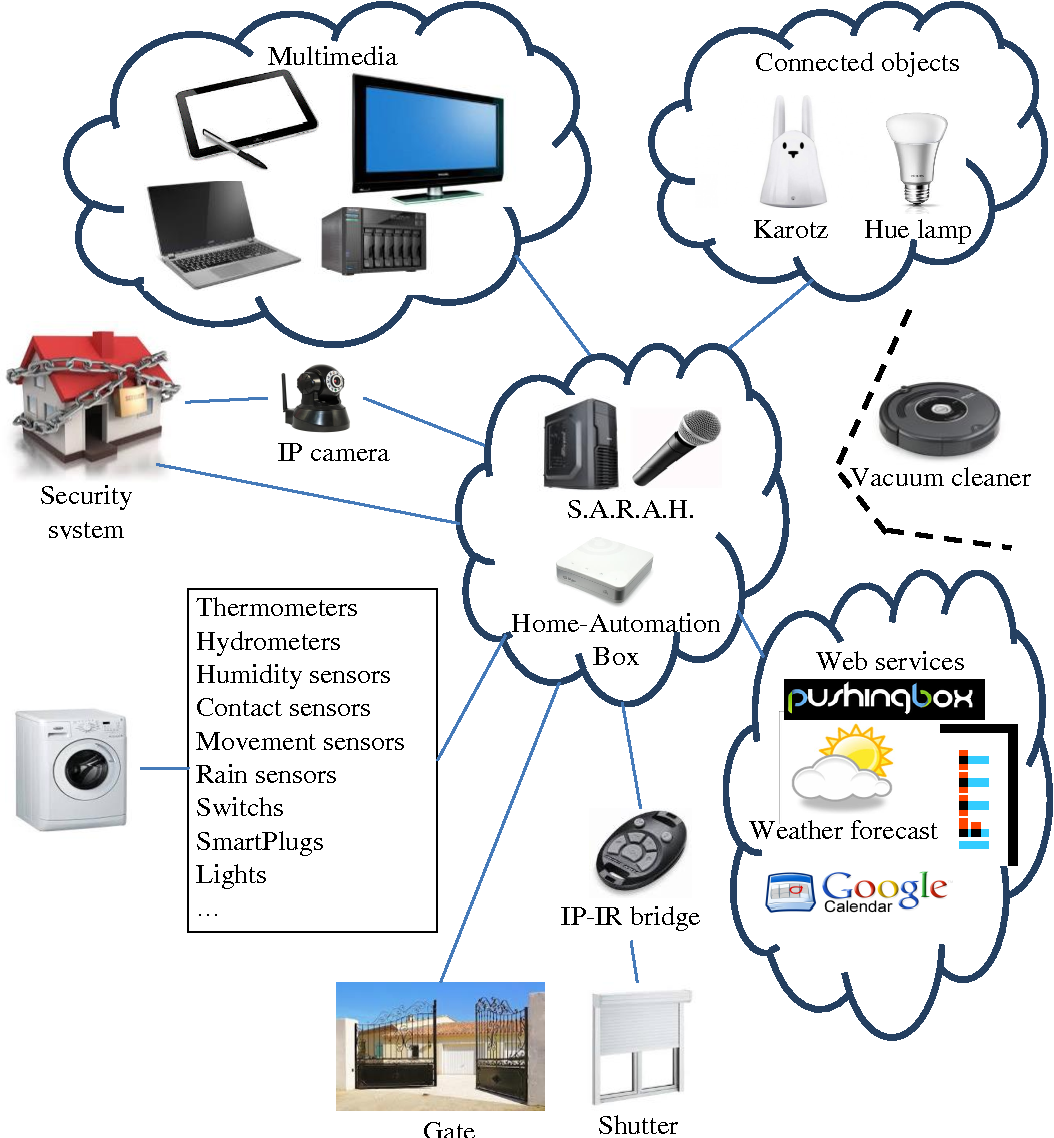 Building and Using Home Automation Systems: A Field Study - Semantic
