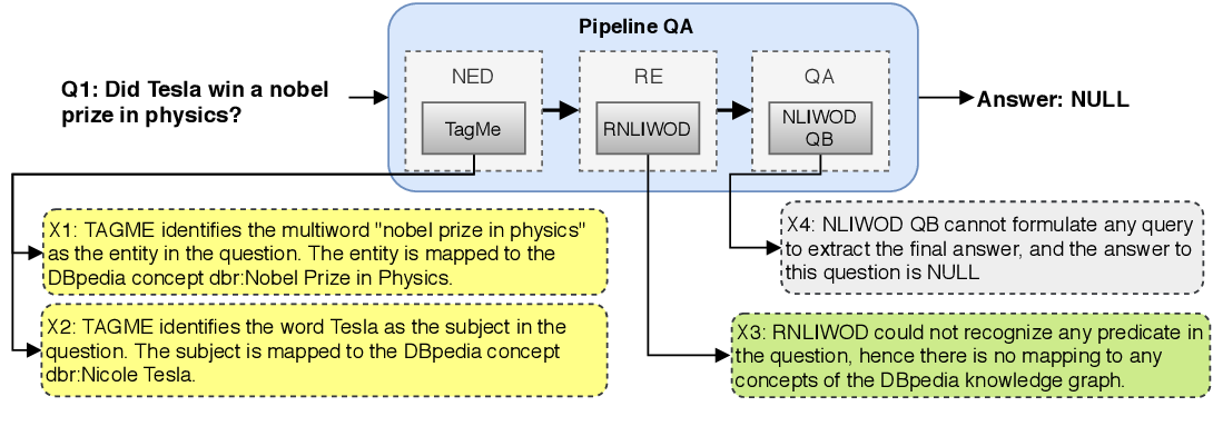Figure 2 for QA2Explanation: Generating and Evaluating Explanations for Question Answering Systems over Knowledge Graph
