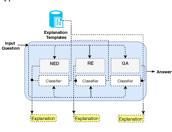 Figure 3 for QA2Explanation: Generating and Evaluating Explanations for Question Answering Systems over Knowledge Graph