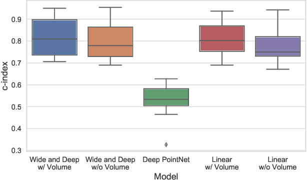 Figure 2 for A Wide and Deep Neural Network for Survival Analysis from Anatomical Shape and Tabular Clinical Data