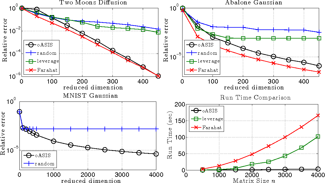 Figure 1 for oASIS: Adaptive Column Sampling for Kernel Matrix Approximation