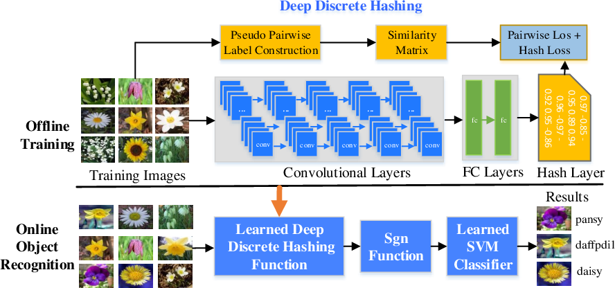 Figure 1 for Deep Discrete Hashing with Self-supervised Pairwise Labels