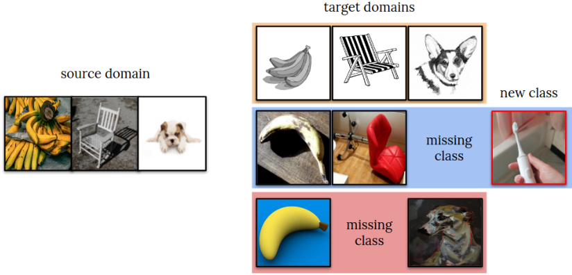 Figure 1 for VisDA-2021 Competition Universal Domain Adaptation to Improve Performance on Out-of-Distribution Data