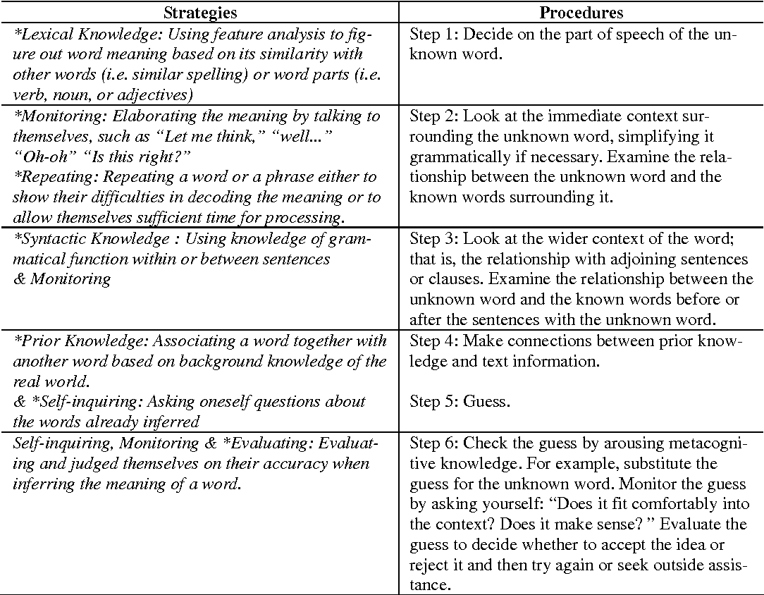 PDF] Technical University EFL Learners ' Reading Proficiency and
