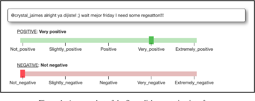 Figure 2 for SemEval-2020 Task 9: Overview of Sentiment Analysis of Code-Mixed Tweets