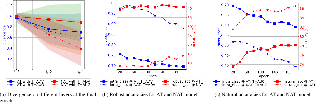 Figure 3 for Understanding and Achieving Efficient Robustness with Adversarial Contrastive Learning