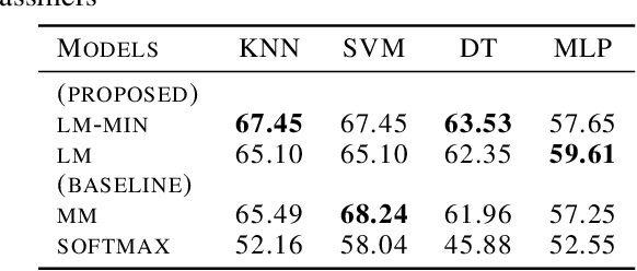 Figure 4 for Neighborhood Watch: Representation Learning with Local-Margin Triplet Loss and Sampling Strategy for K-Nearest-Neighbor Image Classification