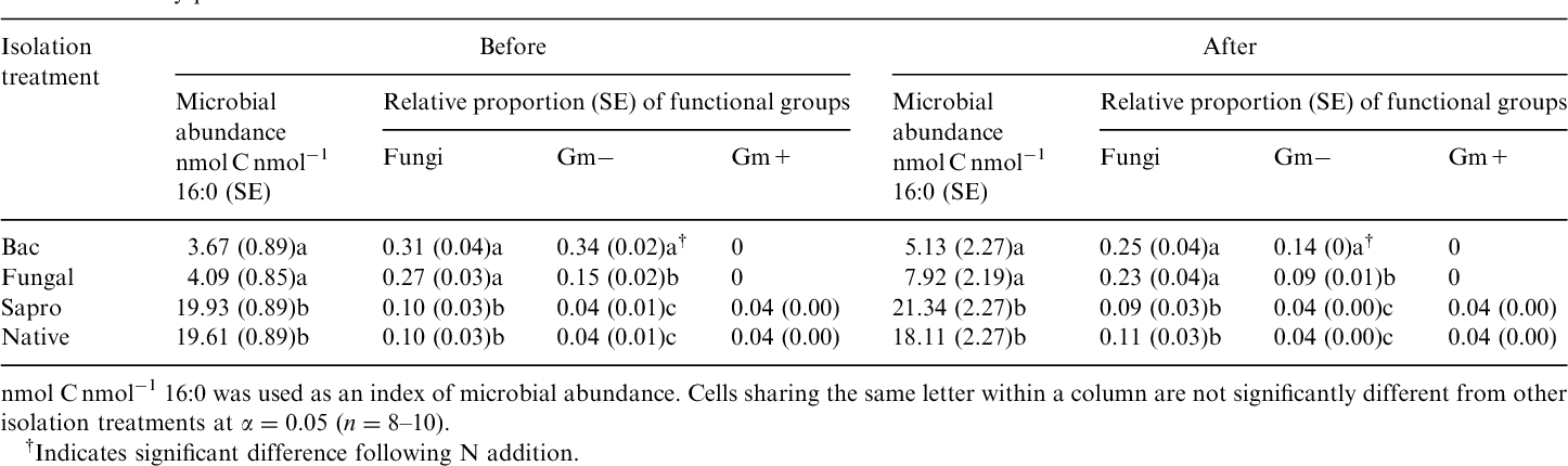 Table 1 Microbial abundance and relative proportions of lipids indicative of fungi, Gm in the New Jersey pinelands