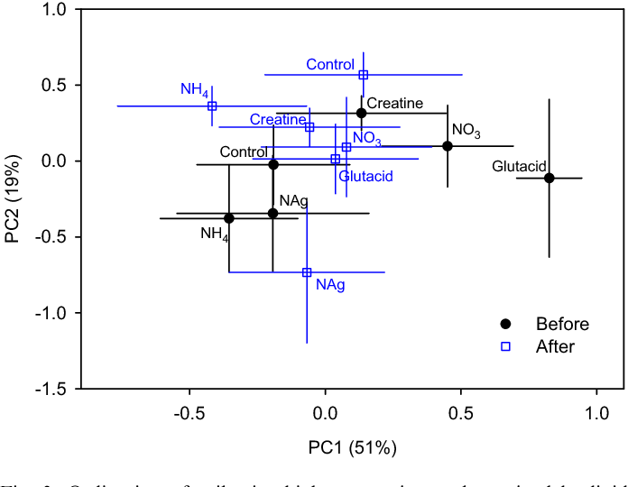 Fig. 3. Ordination of soil microbial community as determined by lipid analysis in the New Jersey pinelands by PCA showing responses to two inorganic and three N-containing organic addition treatments. Error bars represent 1 standard error (n ¼ 10). Glutacid ¼ glutamic acid and NAg ¼ N-acetylglucosamine.