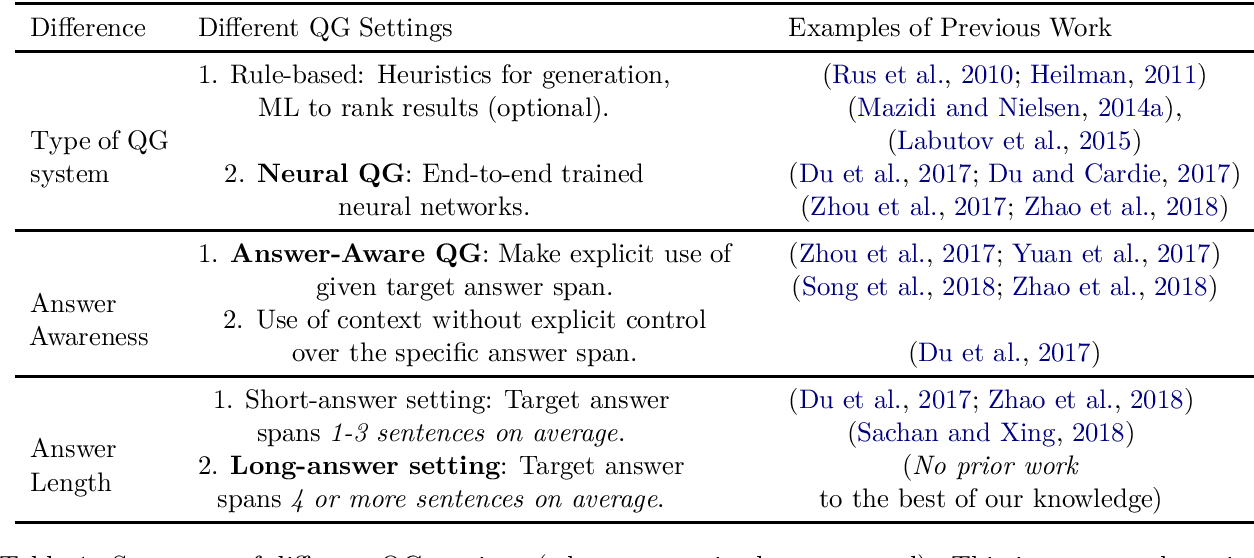 Figure 1 for Towards Automatic Generation of Questions from Long Answers
