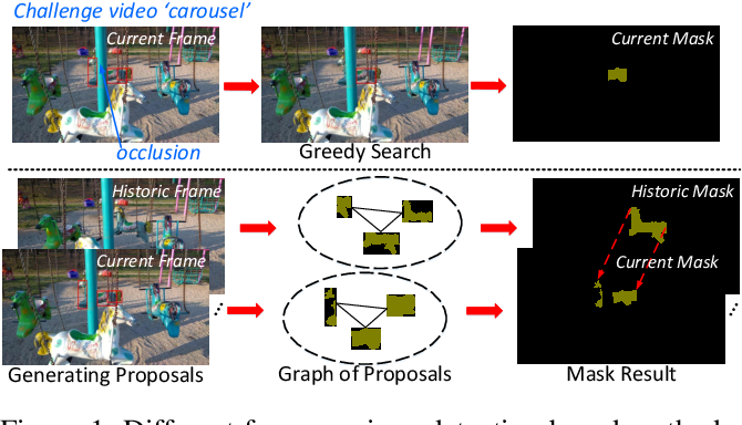 Figure 1 for Spatiotemporal Graph Neural Network based Mask Reconstruction for Video Object Segmentation