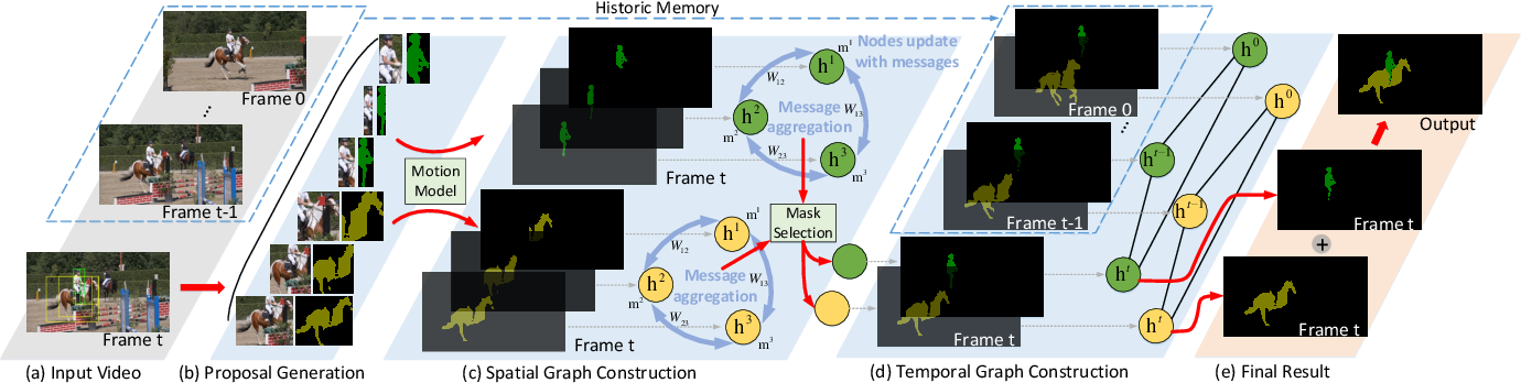 Figure 3 for Spatiotemporal Graph Neural Network based Mask Reconstruction for Video Object Segmentation