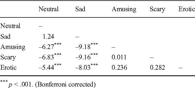 Table 3 Values From The Paired Samples T Tests Regarding The Story Arousal Vas