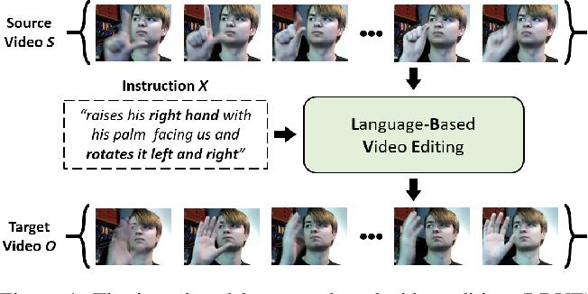 Figure 1 for Language-based Video Editing via Multi-Modal Multi-Level Transformer