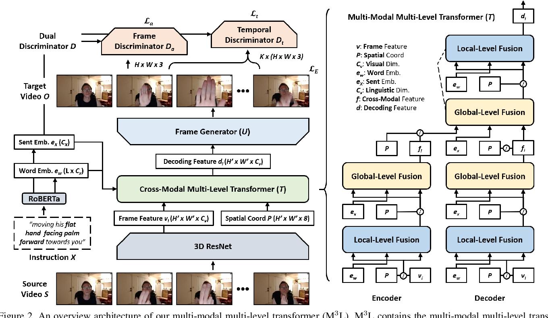 Figure 3 for Language-based Video Editing via Multi-Modal Multi-Level Transformer