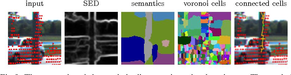 Figure 3 for Semantically Guided Depth Upsampling