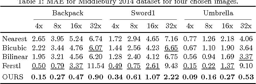 Figure 2 for Semantically Guided Depth Upsampling