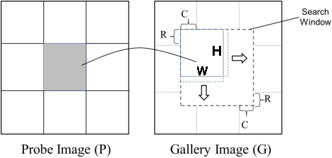 Figure 3 for Leveraging the Power of Gabor Phase for Face Identification: A Block Matching Approach