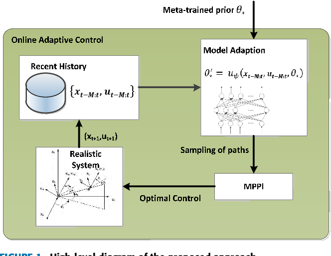 Figure 1 for Learning to Guide: Guidance Law Based on Deep Meta-learning and Model Predictive Path Integral Control