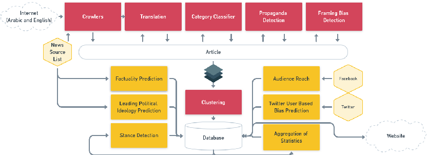 Figure 1 for Tanbih: Get To Know What You Are Reading