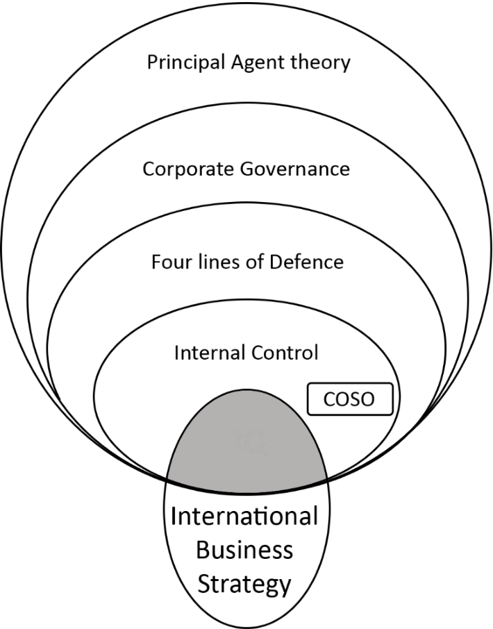 PDF] Centralise to Internationalise A single case study on