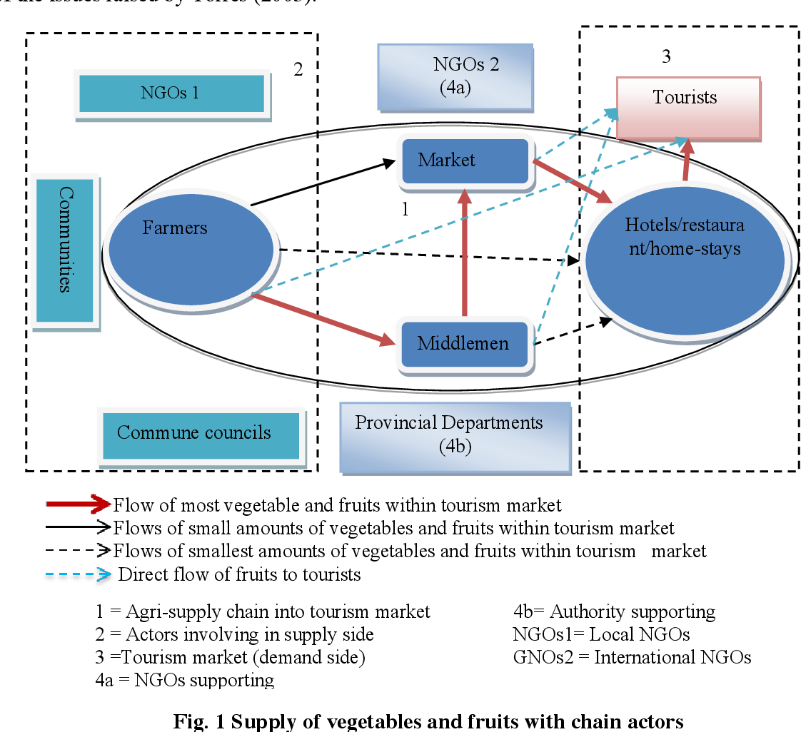 PDF] Agri-Supply Chain in Tourism Market: A Case Study of Koh Trong