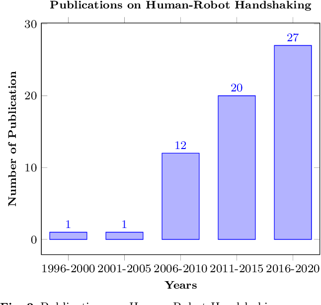 Figure 3 for Human-Robot Handshaking: A Review