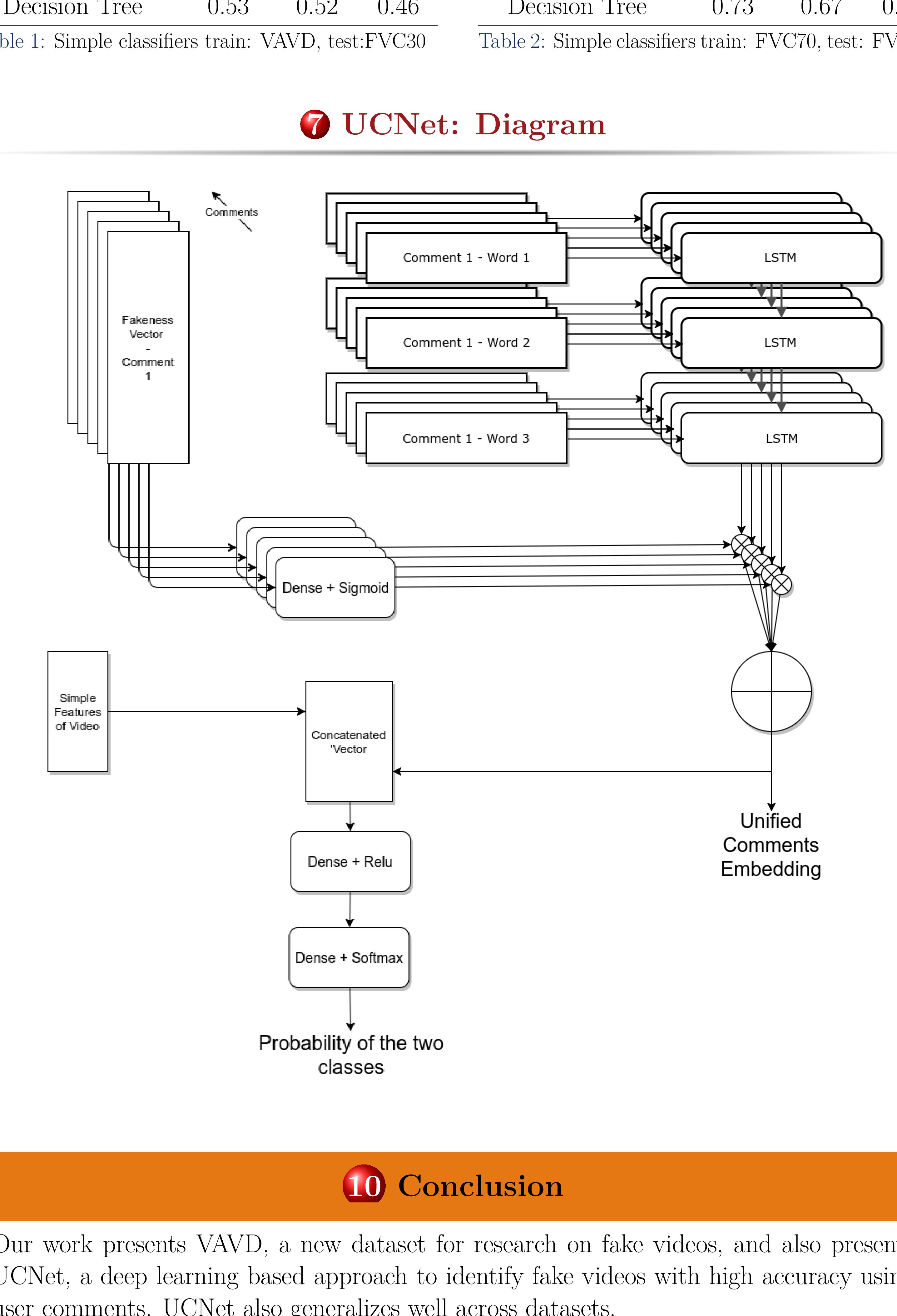 Figure 1 for Misleading Metadata Detection on YouTube