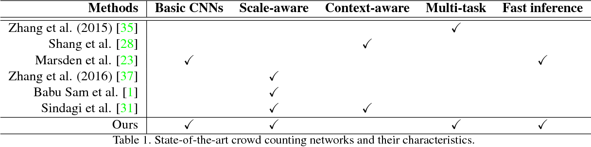 Figure 2 for Leveraging Unlabeled Data for Crowd Counting by Learning to Rank